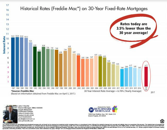Average 30-Year Fixed-Rate Mortgages