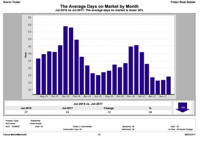 Average Number of Days on The Market